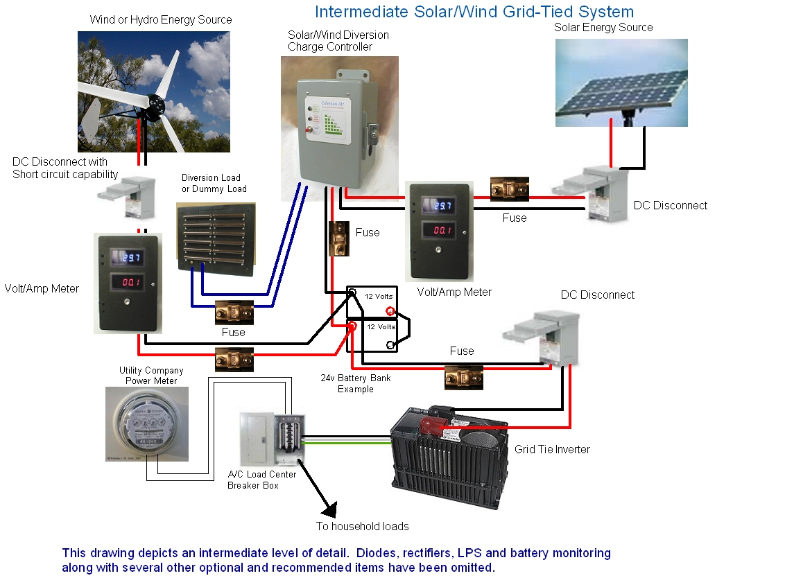 Wind Grid Tie Solar Diagram Wiring Will Be A Thing Inverter To Breaker Box Coleman Air Intermediate Tied System Rh Manuals Colemanair Us Panels Panel Grounding